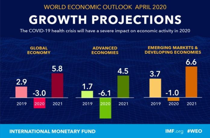 Global Economies Projections